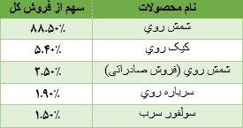 جدول معرفی محصولات فروی