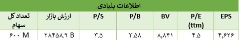 نسبت های مالی فروی