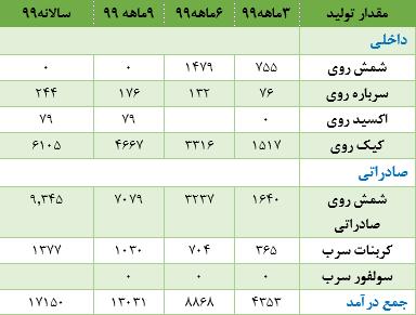 جدول تولیدات فروی