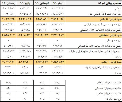 جدول بررسی نسبت های مالی خراسان