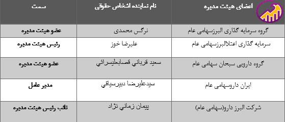 جدول اعضای هیئت مدیره
