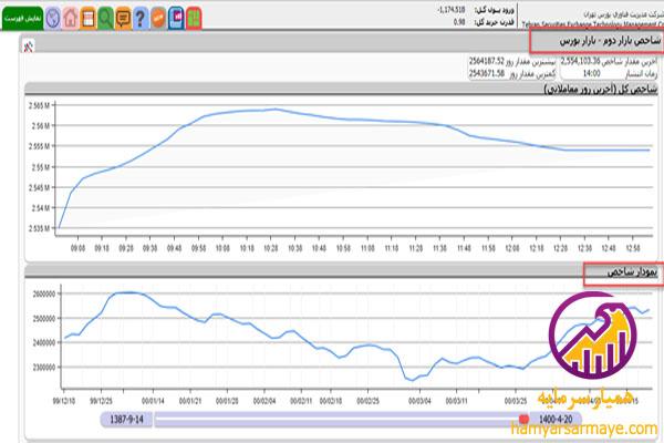 نمودار شاخص بازار دوم چیست؟