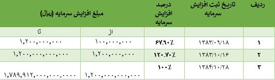 جدول افزایش سرمایه خراسان