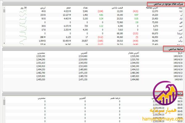 نمایش اطلاعات شاخص بازار دوم بورس