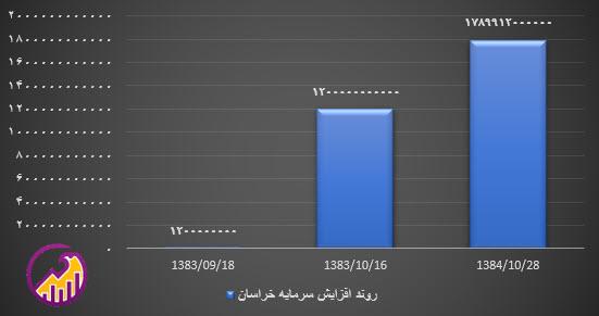 نمودار افزایش سرمایه خراسان
