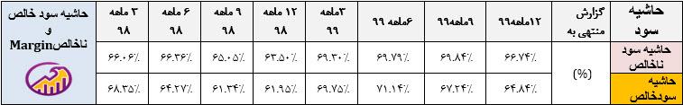 جدول بررسی حاشیه سود خراسان