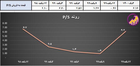 نمودار بررسی روند p/s فجر