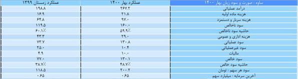 جدول عملکرد فصلی ساوه