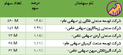 جدول سهامداران عمده غگل در شهریور 1400