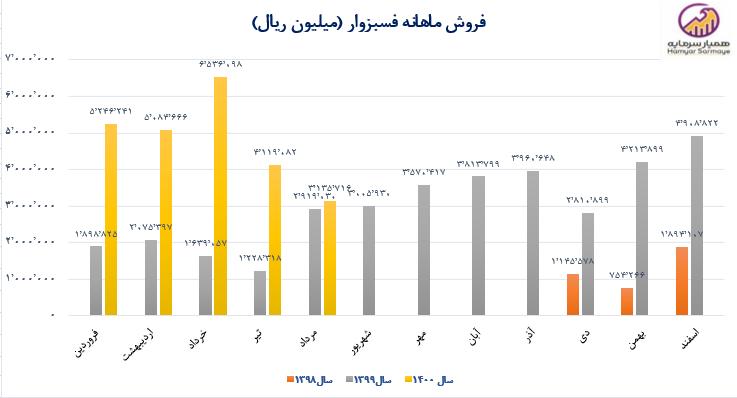 نمودار روند فروش ماهانه فولاد سبزوار