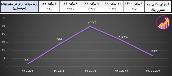 نمودار سود به ازای هر سهم فایرا