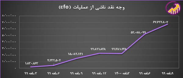 نمودار روند وجخ نقد ناشی از عملیات شپدیس
