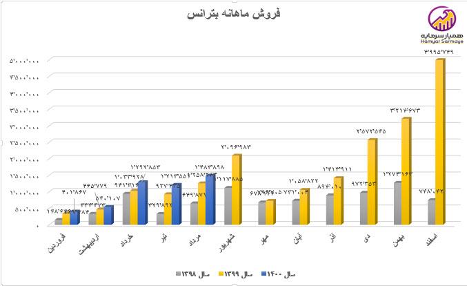 نمودار روند فروش ماهانه بترانس
