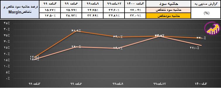 نمودار روند حاشیه سود